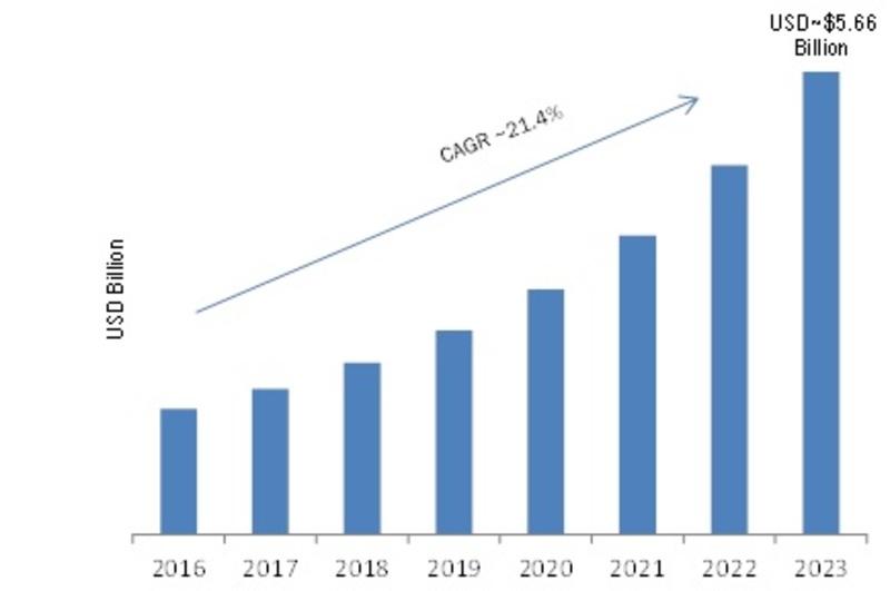 Cloud Backup Market