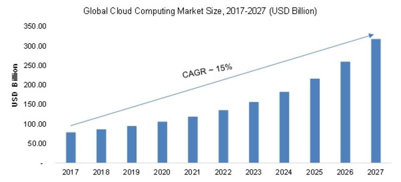 Cloud Computing Market Image