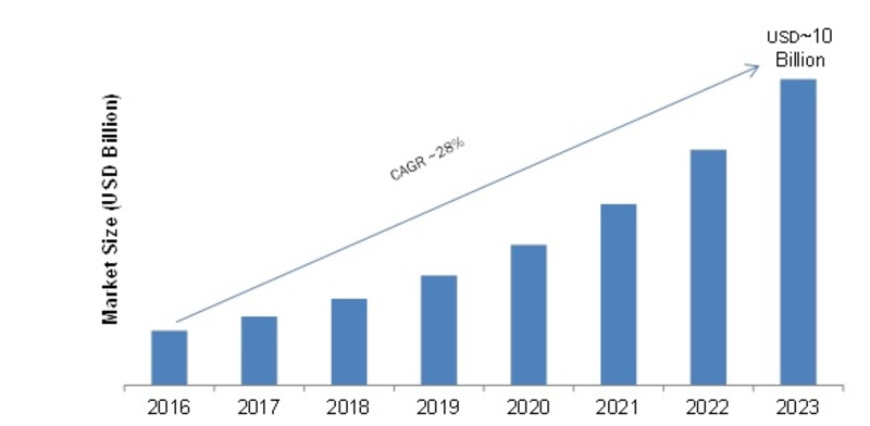 Cloud Content Delivery Network Market