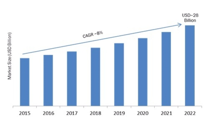 Cloud ERP Market Size (USD Billion)