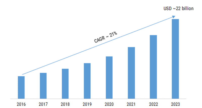 Cloud High Performance Computing Market