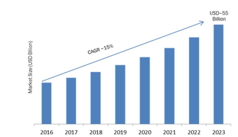 Cloud Managed Services Market Size