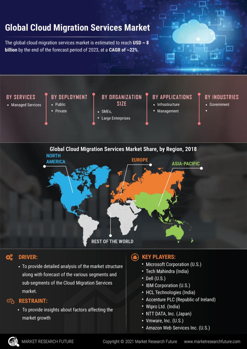 Cloud Migration Services Market