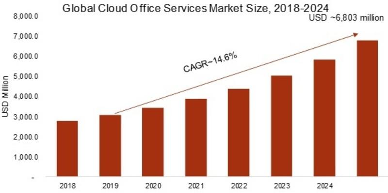 Cloud Office Services Market_Image