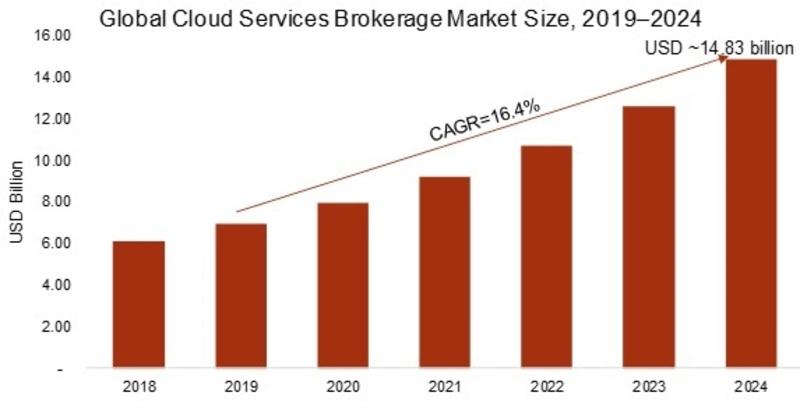 cloud services brokerage market