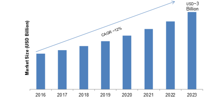 Cloud TV MArket Size (USD Billion)