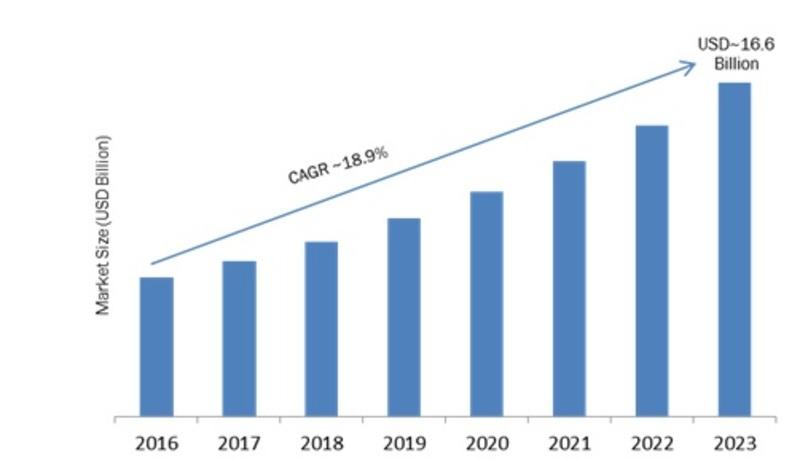 Cloud Video Streaming Market