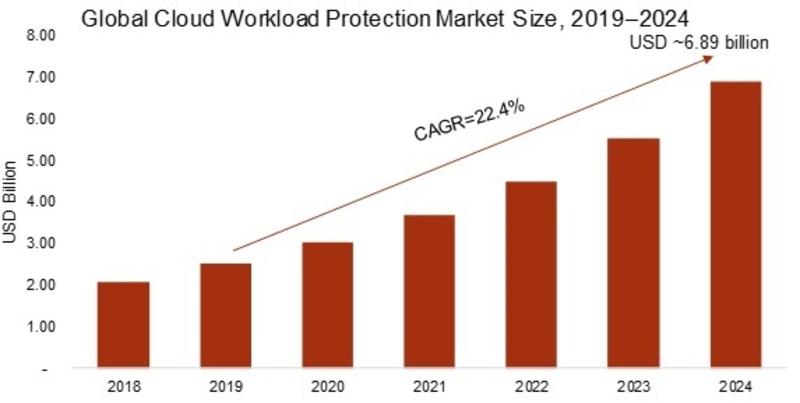 Cloud Workload Protection Market