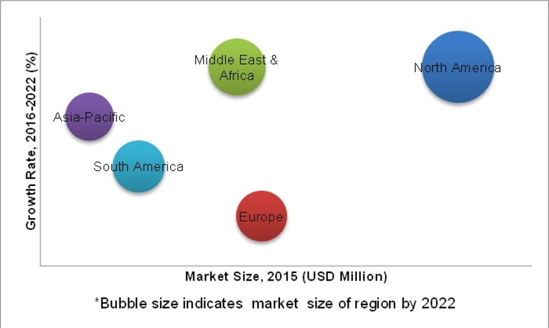 Coiled Tubing Market, by Region (USD Million)
