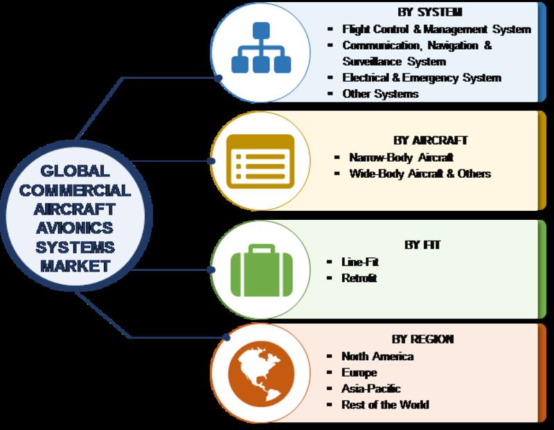 Commercial Aircraft Avionics Systems Market