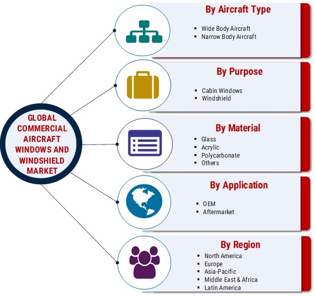 Commercial Aircraft Windows and Windshield Market