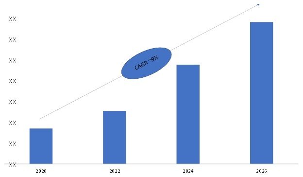 Commercial Vehicle Telematics Market