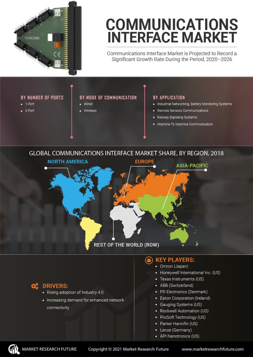 Communications Interface Market