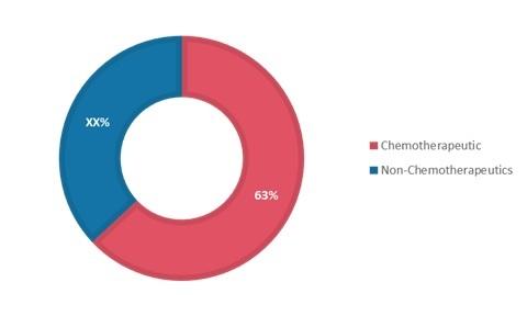 Compounding Chemotherapy Market