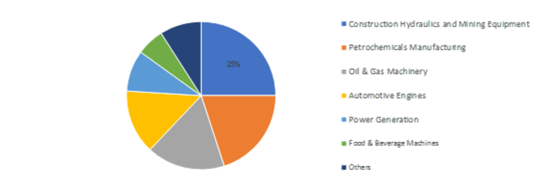 Compressor Oil Market