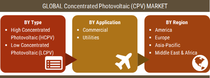 Concentrated Photovoltaic (CPV) Market