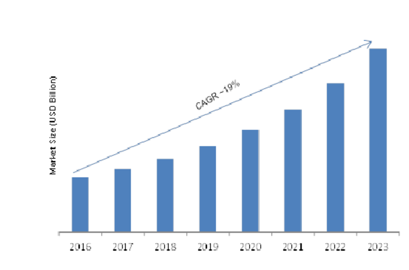 Connected IoT Devices Market
