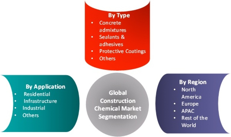 Construction Chemical Market Segmentation