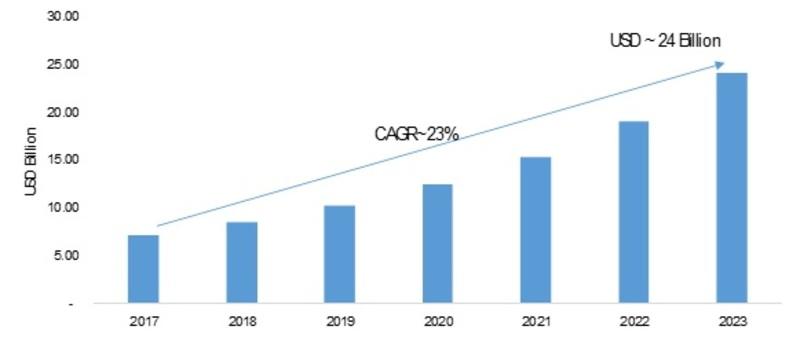 Converged Data Center Infrastructure Market