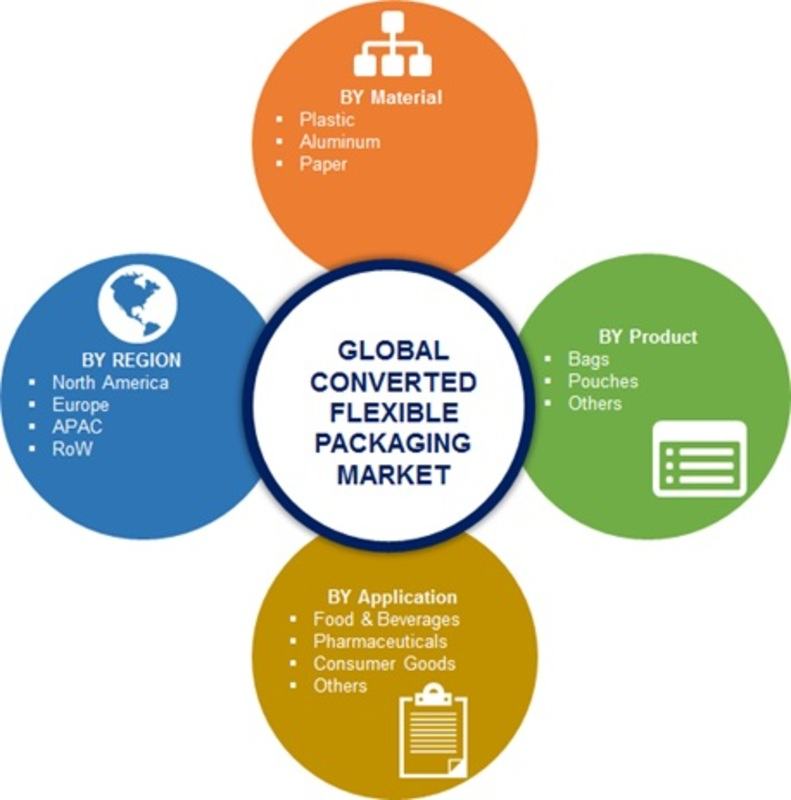 Converted Flexible Packaging Market Image