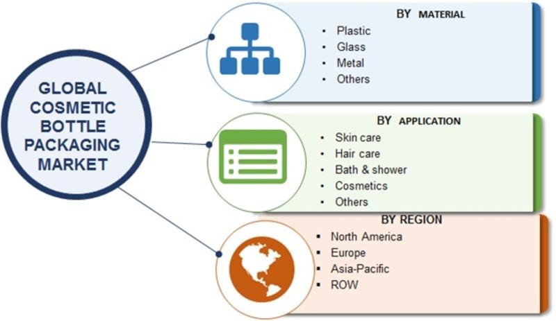 Cosmetic Bottle Packaging Market Image