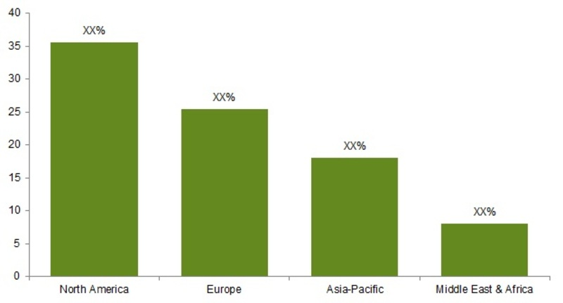 Cosmetic Implant Market by Region