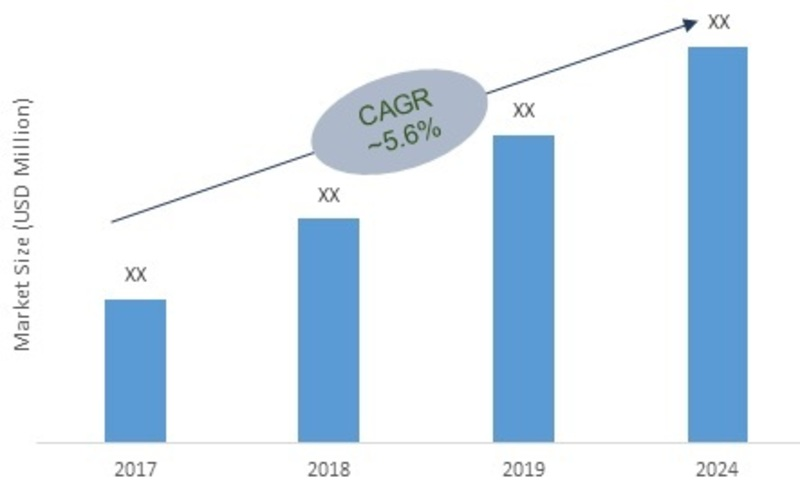 Crushers Market is Growth in the Construction Industry and an Increase in Mining Operations Over 2027-Press release image-00