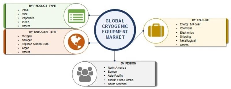 Cryogenic Equipment Market_Image