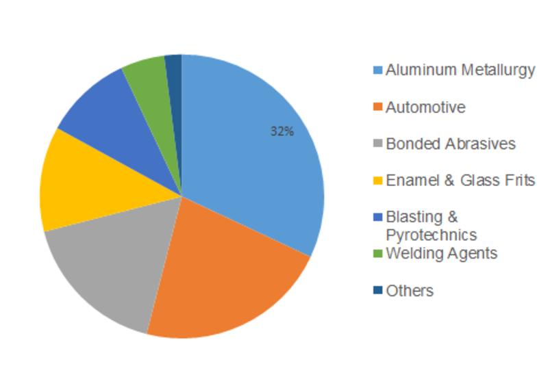 Cryolite Market Share
