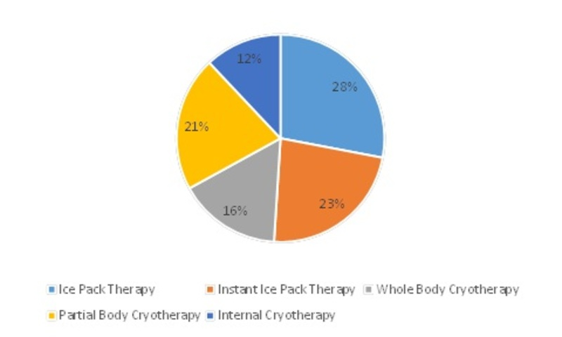 Cryotherapy and Cryosurgery Market