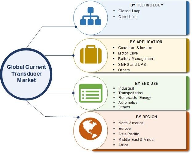 Current Transducer Market