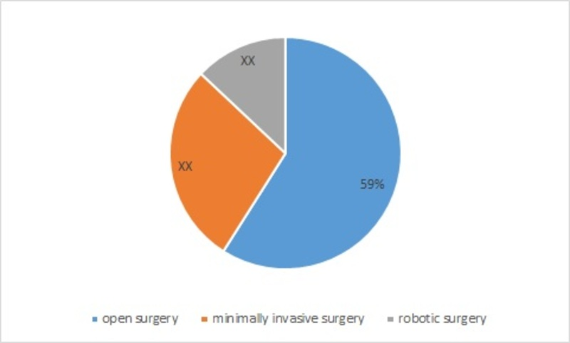 Cystectomy Market by Methodology, 2016