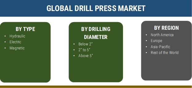 DRILL PRESS MARKET