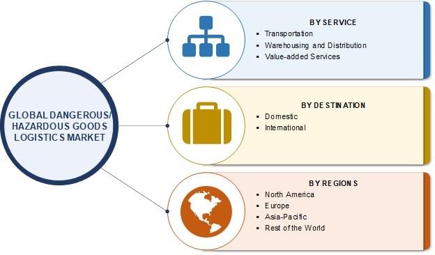 Dangerous/ Hazardous Goods Logistics Market
