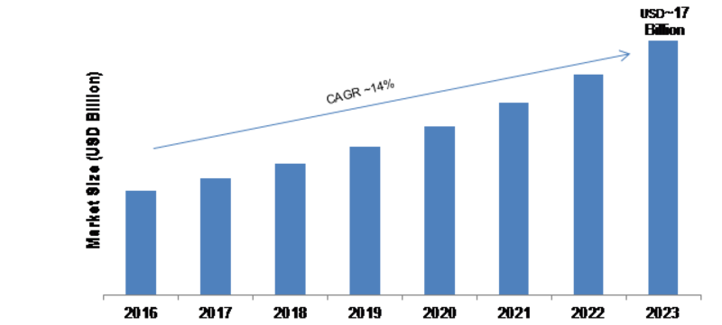 Data Center Cooling Market Size