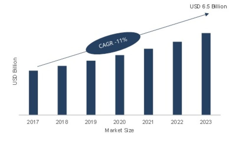 factors contributing rapid growth of e commerce Adfactors pr agency follows a market-leading practice to serve over 20 retained transport & logistics  factors are contributing  rapid growth in e-commerce,.
