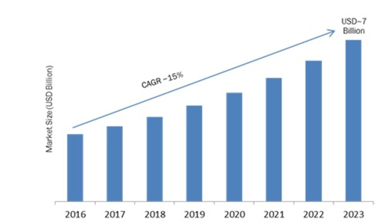 Data Center Life Cycle Services Market