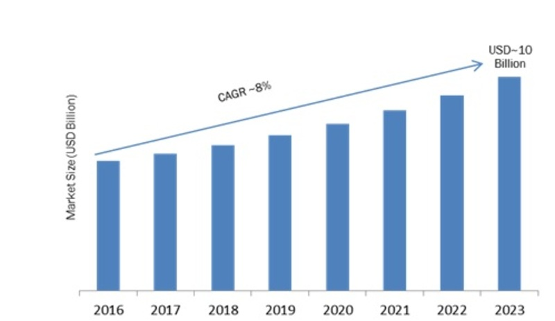 Data Center Virtualization Market