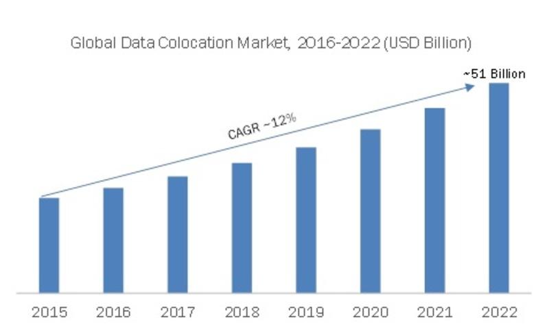 Data Colocation Market