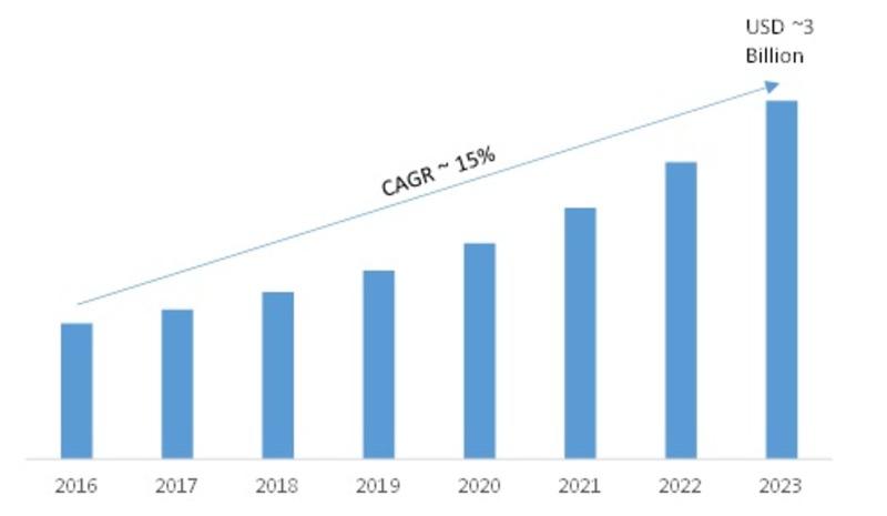 Data Management Platform Market