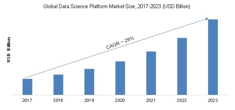 Data Science Platform Market Report