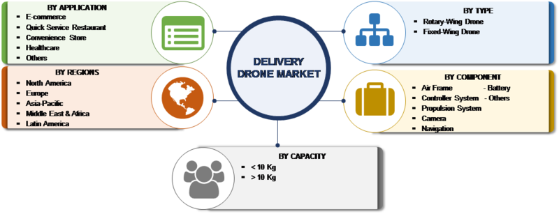 Delivery Drones Market Research Report – Forecast to 2023 -Report image 00
