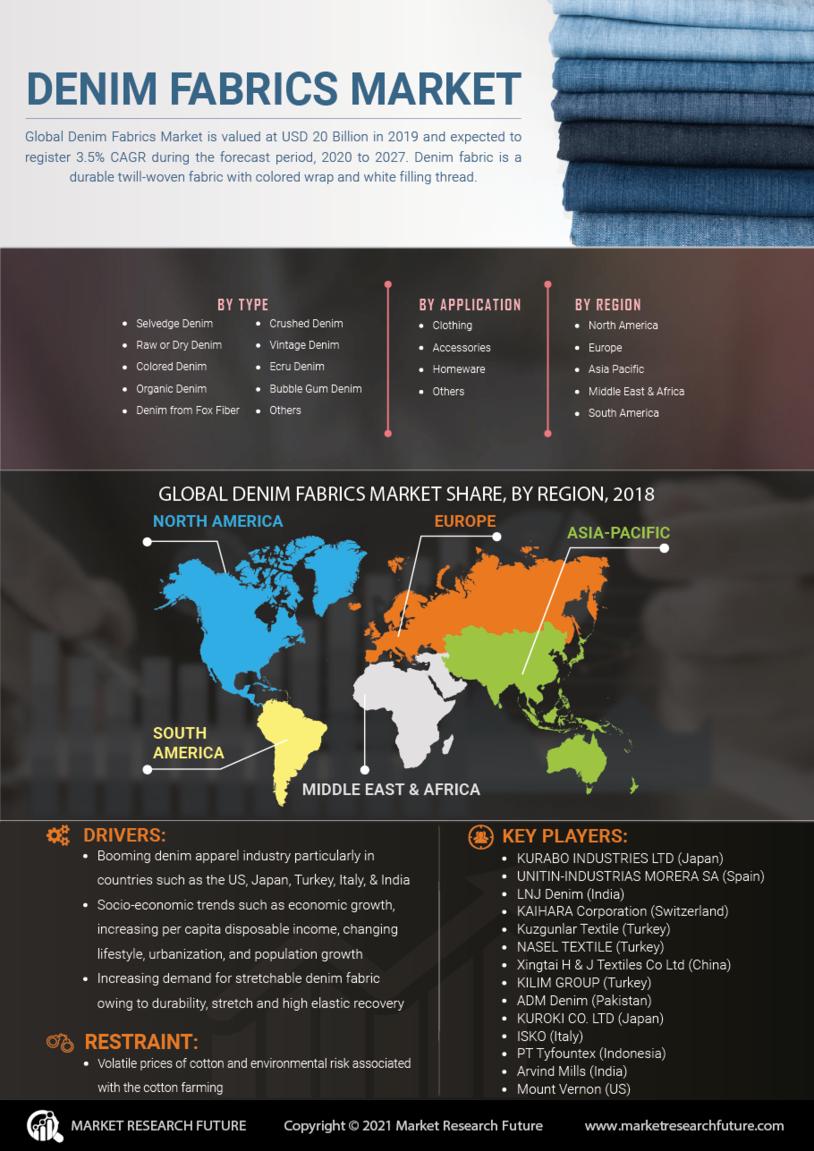 image -Denim Fabrics Market Research Report - Global Forecast till 2028