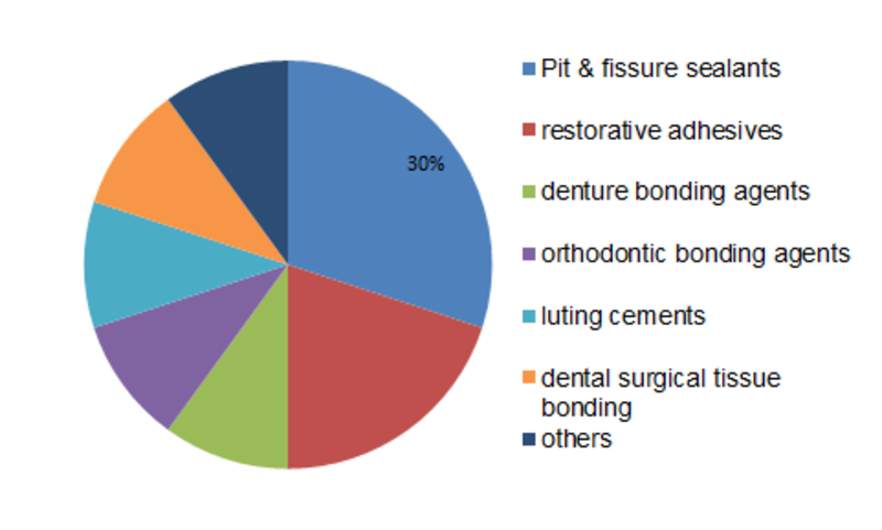 Dental Adhesives and Sealants Market