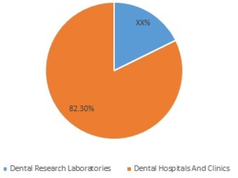 Dental Restorative and Regenerative MaterialMarket