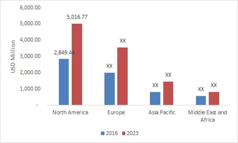 Dental sleep medicine market, by Region 2016