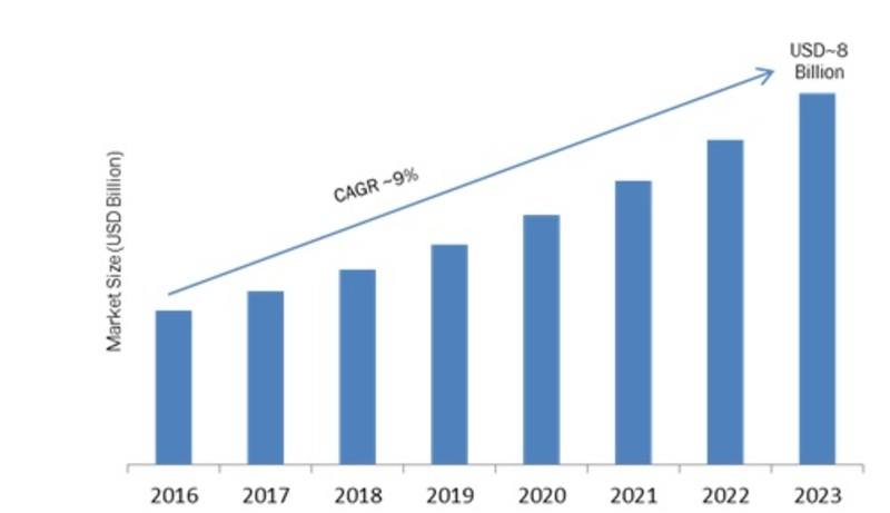Device As A Service Market Research Report Forecast 2023