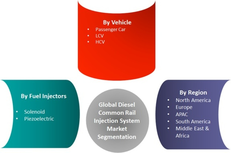 Diesel Common Rail Injection System Market Segment