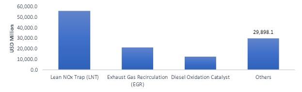 Diesel Exhaust Fluid (AdBlue) Market