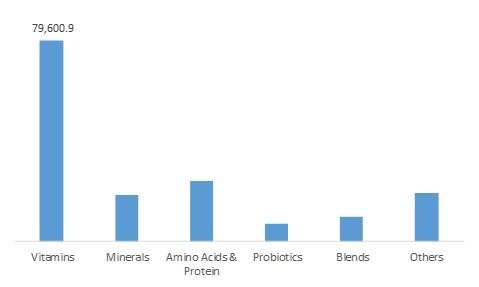 Dietary Supplements Market